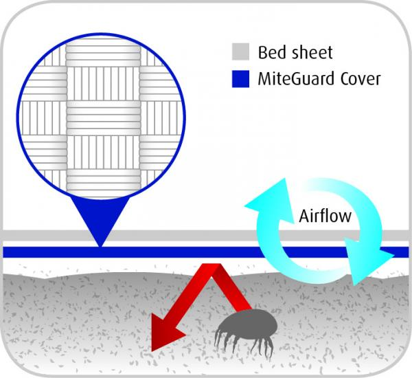 Miteguard 174 Cotton Travel Sheet Fitted Single Natural